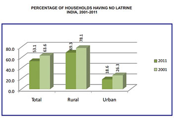 Percentage of Households having no laterine - India 2001-2011