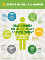 Invest in Girls and Women: Girls and Women Are at the Heart of Development